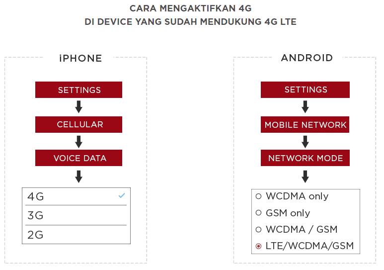 paket 4G