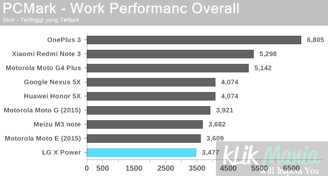 pcmark-work-performanc-overall-lg-x-power