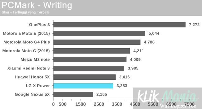 pcmark-writing-lg-x-power