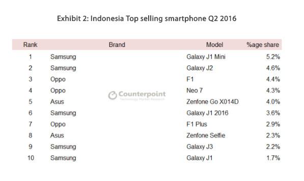 smartphone terlaris Indonesia