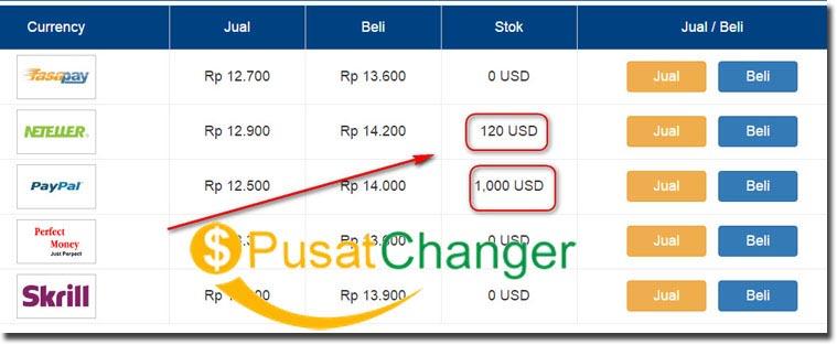 situs Jual Beli E-currency