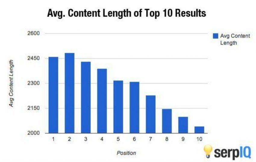 5 Strategi SEO beresiko yang mungkin berhasil untuk website kamu-SERP rank average