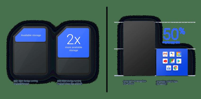 Kelebihan dan kekurangan Android Go