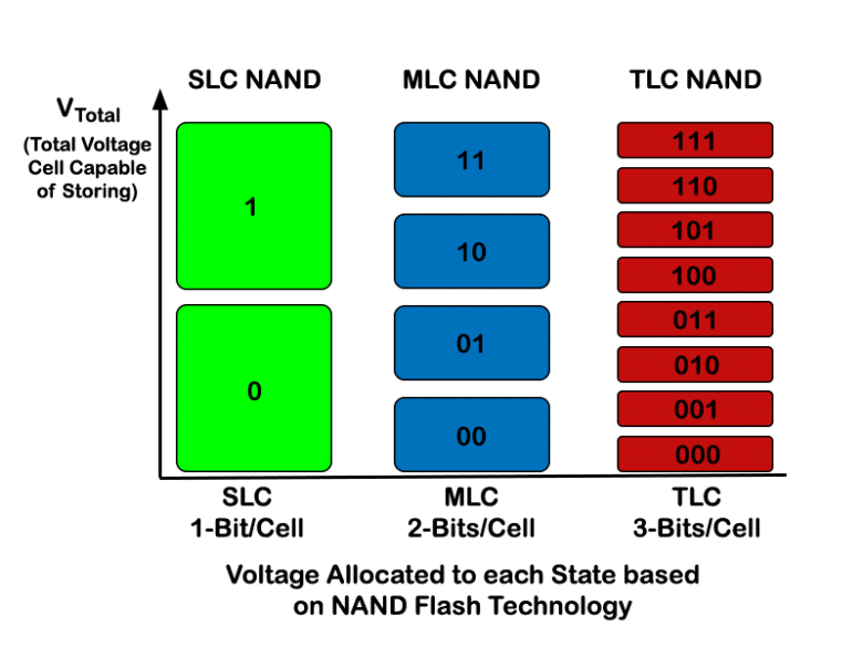Nand Type