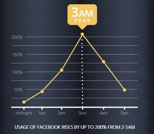 Pemasaran Online di Bulan Ramadhan - Waktu Terbaik