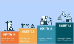 revolusi industri ke-4