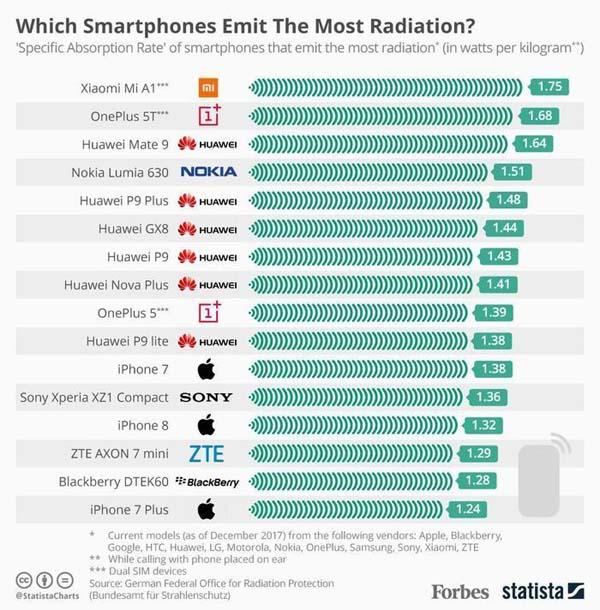 Smartphone dengan Tingkat Radiasi Paling Tinggi