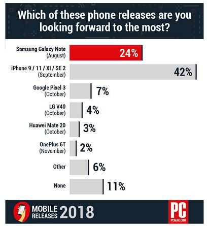 Peminat Smartphone di AS