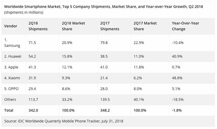 Vendor Smartphone Terlaris Kedua