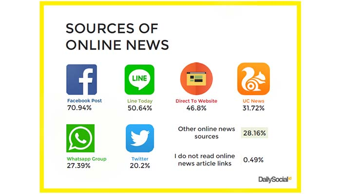 Akses Informasi Masyarakat Indonesia
