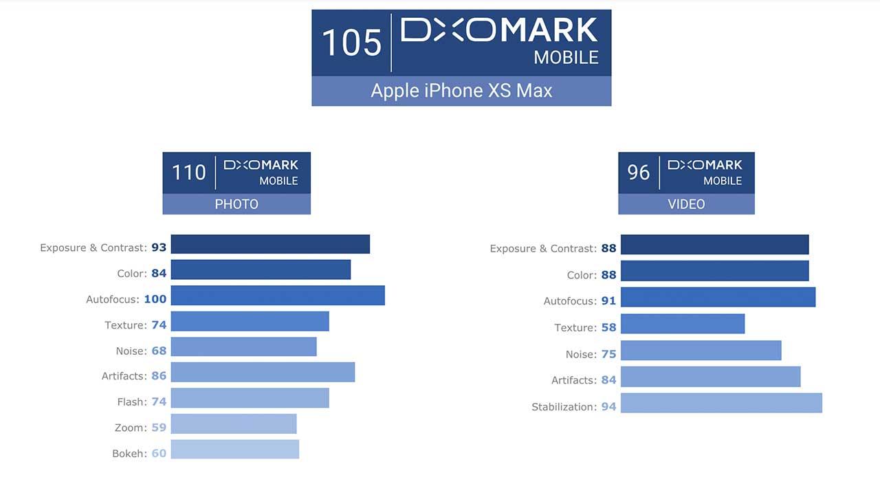 Kinerja Kamera iPhone Xs Max Kalah Dengan Huawei P20 Pro