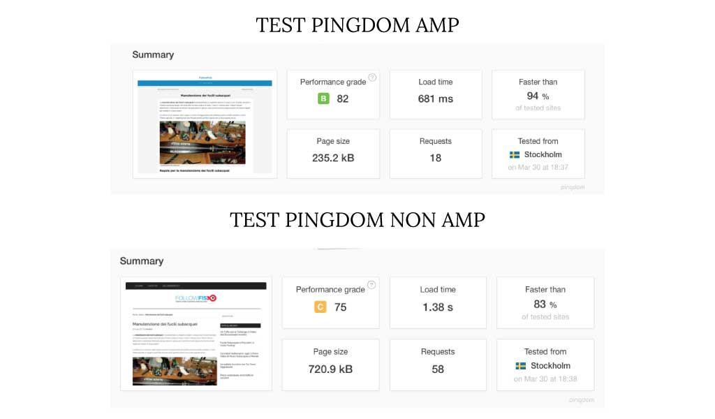 test pingdom AMP