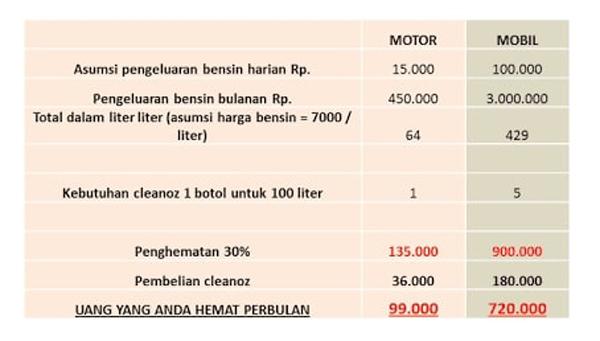 Penghemat BBM Cleanoz