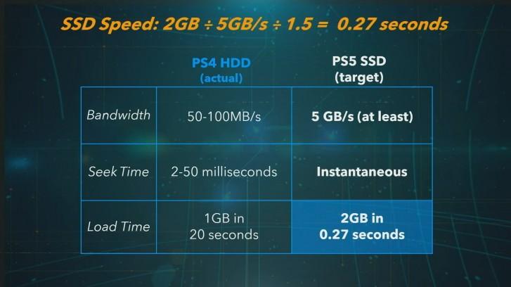 Spesifikasi dan Fitur Sony Playstation 5
